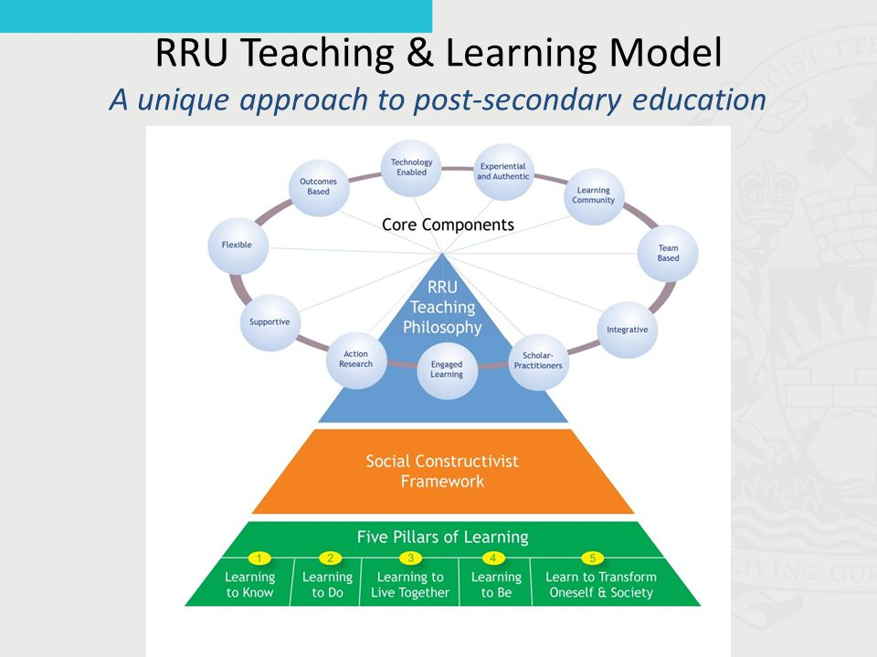 RRU Teaching & Learning Model A unique approach to post-secondary education