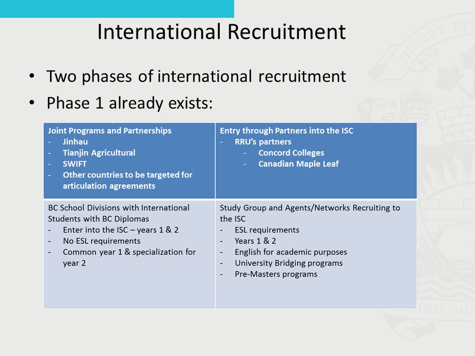 International Recruitment Two phases of international recruitment Phase 1 already exists: