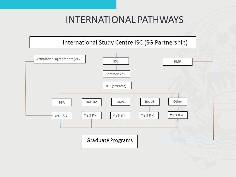 INTERNATIONAL PATHWAYS Yrs 3 & 4 International Study Centre ISC (SG Partnership) Graduate Programs Yr 2 (streams) ESL Common Yr 1 Articulation agreements (2+2) PMP Yrs 3 & 4 Other BAJUS BAPC BAGTM BBA Yrs 3 & 4