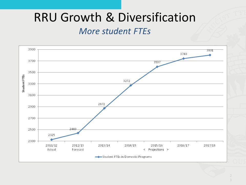 RRU Growth & Diversification More student FTEs 23