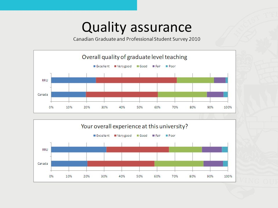 Quality assurance Canadian Graduate and Professional Student Survey 2010