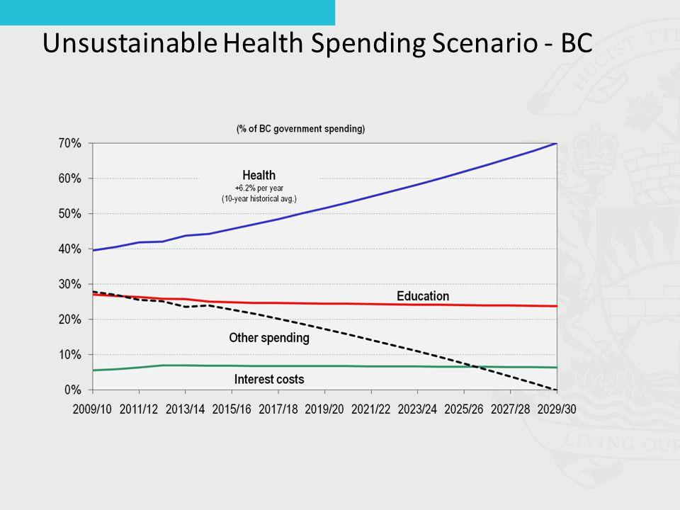 Unsustainable Health Spending Scenario - BC