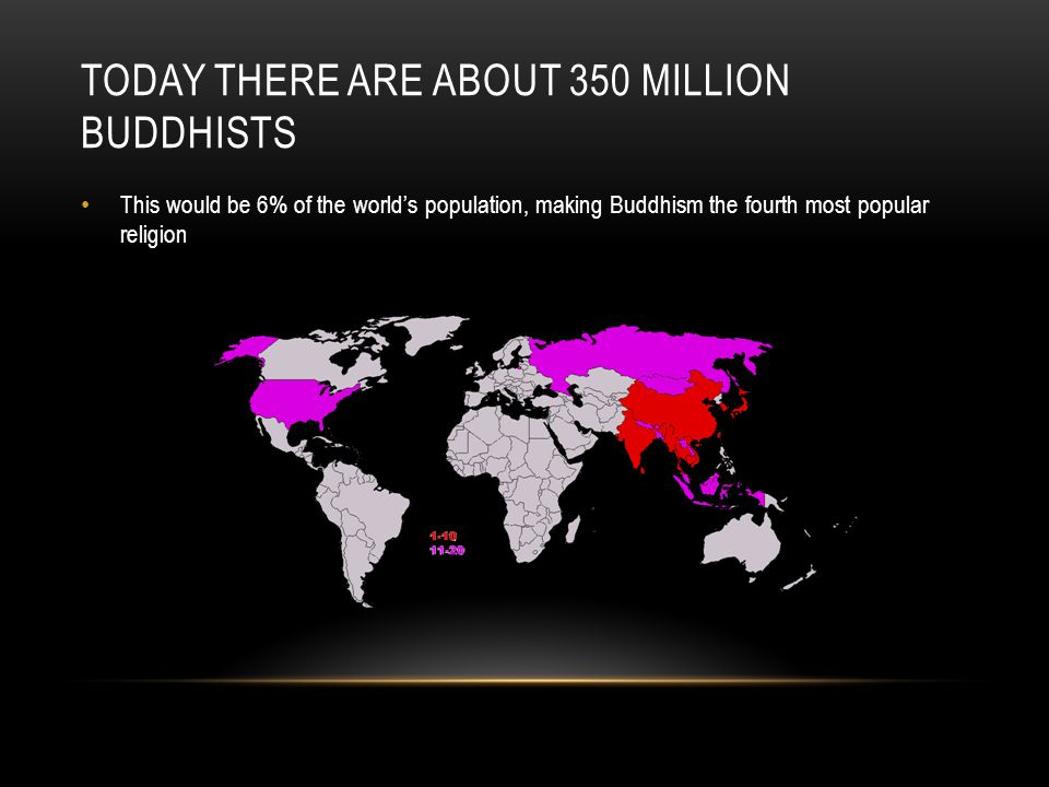 TODAY THERE ARE ABOUT 350 MILLION BUDDHISTS This would be 6% of the world's population, making Buddhism the fourth most popular religion
