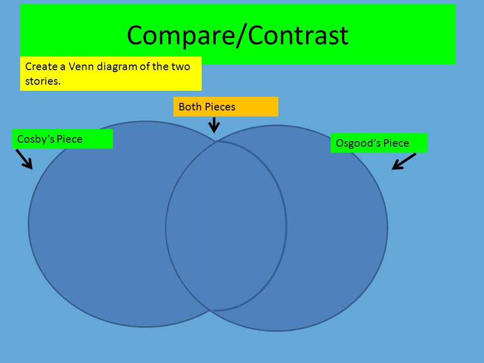 Compare/Contrast Create a Venn diagram of the two stories. Cosby's Piece Osgood's Piece Both Pieces
