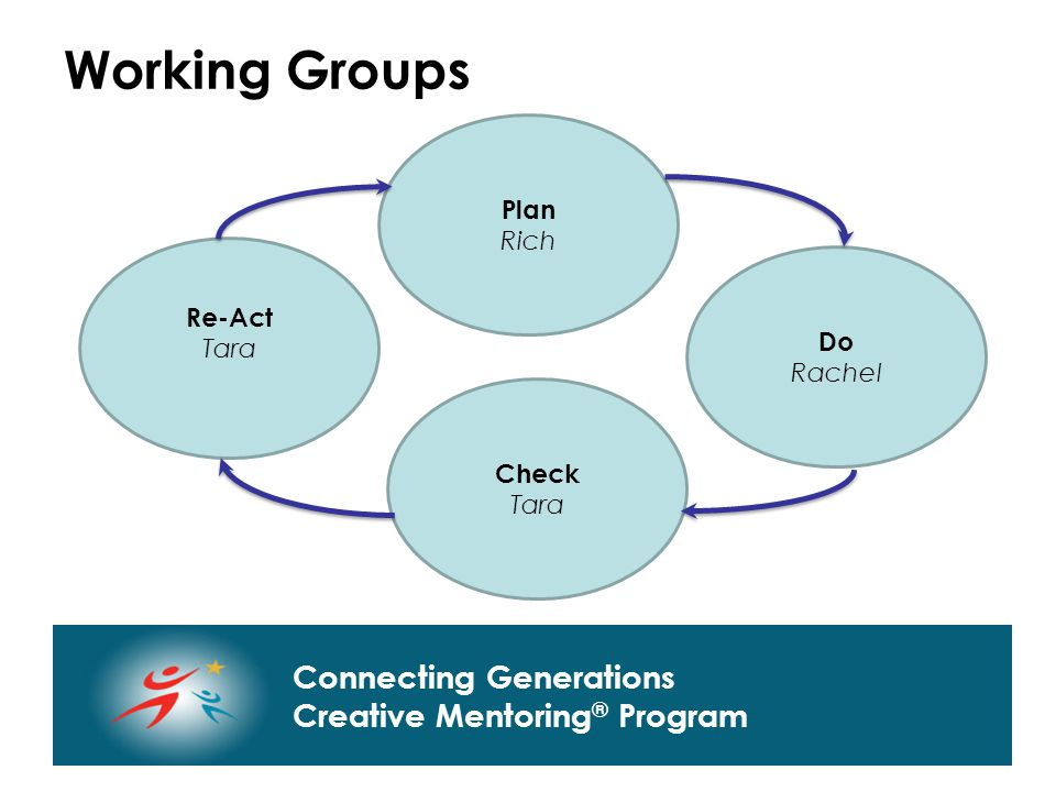 Connecting Generations Home of Creative Mentoring, Seasons of Respect, and Creative Transitions Connecting Generations Creative Mentoring ® Program Working Groups Plan Rich Do Rachel Check Tara Re-Act Tara
