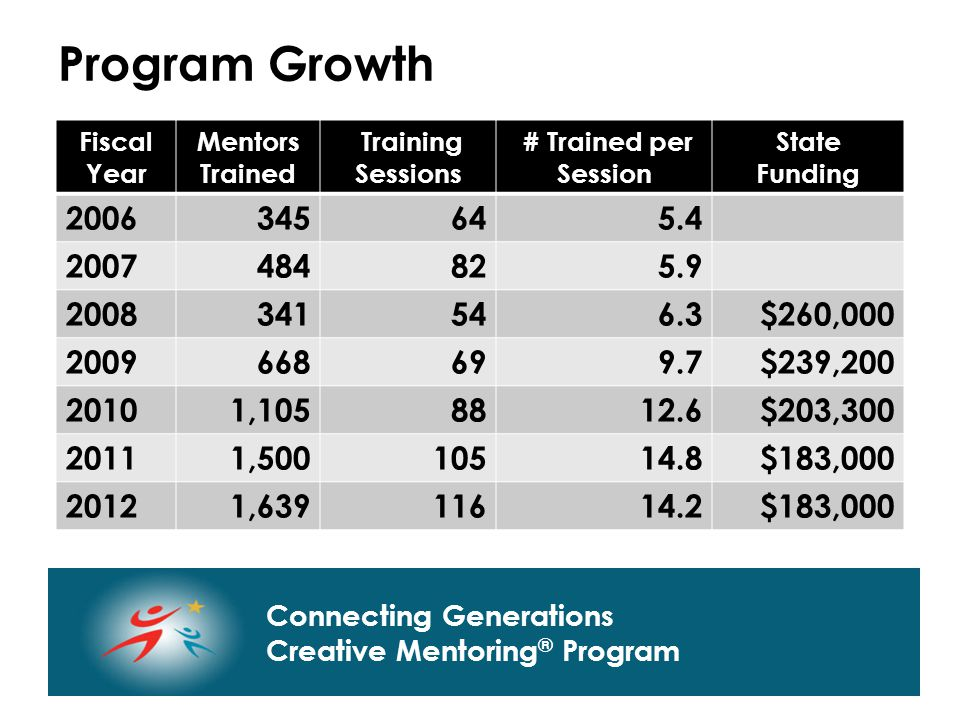 Connecting Generations Home of Creative Mentoring, Seasons of Respect, and Creative Transitions Connecting Generations Creative Mentoring ® Program Fiscal Year Mentors Trained Training Sessions # Trained per Session State Funding 2006345645.4 2007484825.9 2008341546.3$260,000 2009668699.7$239,200 20101,1058812.6$203,300 20111,50010514.8$183,000 20121,63911614.2$183,000 Program Growth