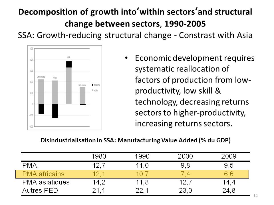 Decomposition of growth into'within sectors'and structural change between sectors, 1990-2005 SSA: Growth-reducing structural change - Constrast with Asia Economic development requires systematic reallocation of factors of production from low- productivity, low skill & technology, decreasing returns sectors to higher-productivity, increasing returns sectors.