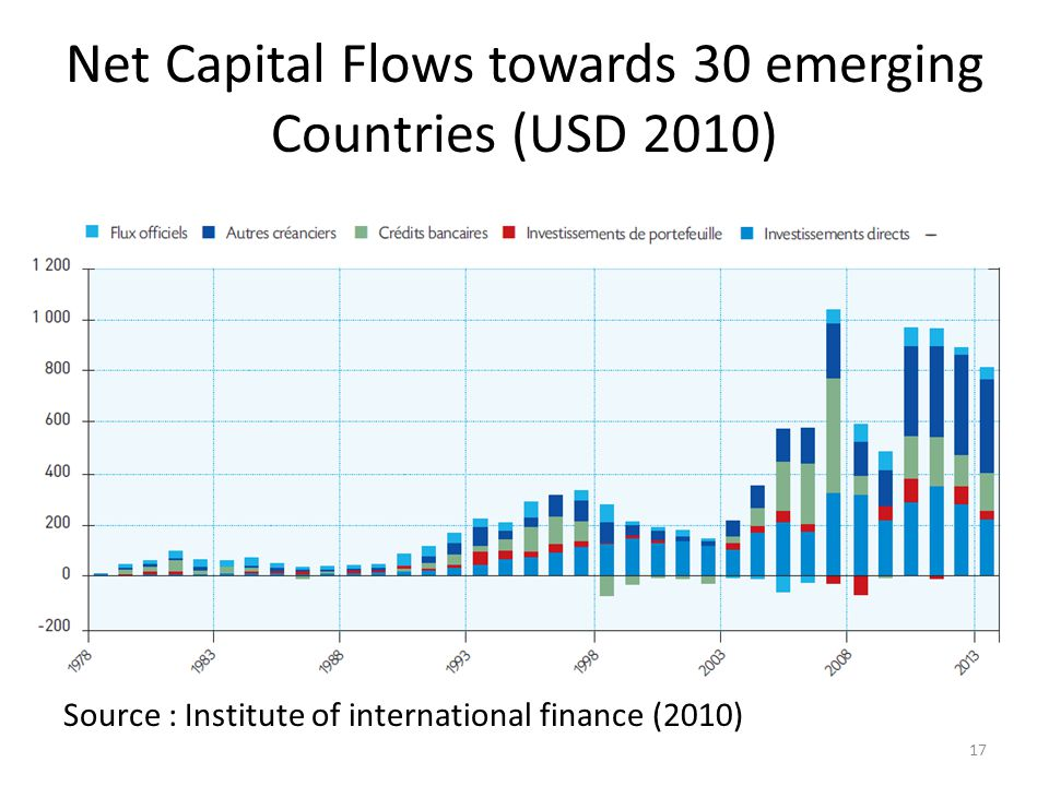 Net Capital Flows towards 30 emerging Countries (USD 2010) Source : Institute of international finance (2010) 17