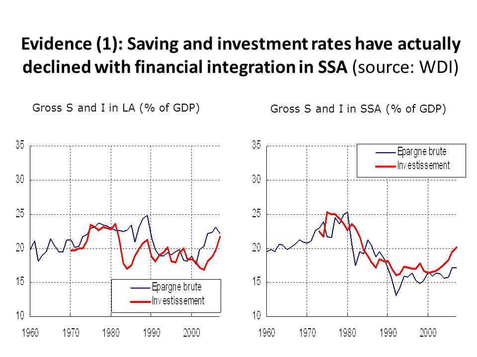 7 Evidence (1): Saving and investment rates have actually declined with financial integration in SSA (source: WDI) Gross S and I in LA (% of GDP) Gros