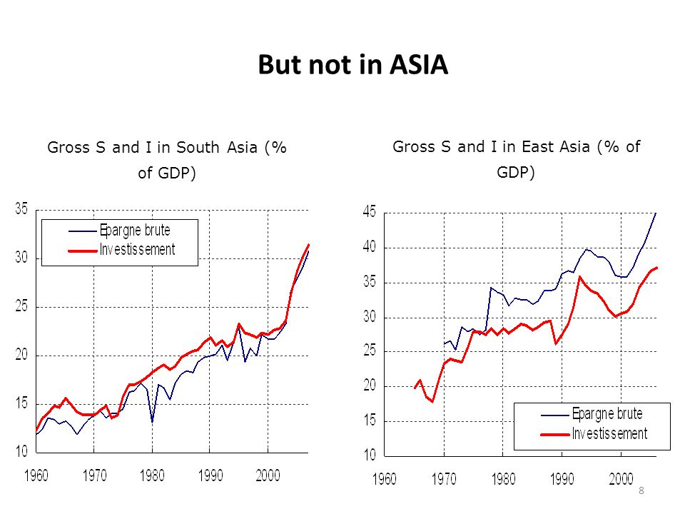 But not in ASIA Gross S and I in South Asia (% of GDP) Gross S and I in East Asia (% of GDP) 8