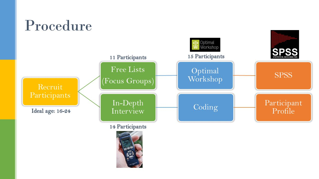 Procedure Recruit Participants Free Lists (Focus Groups) Optimal Workshop SPSS In-Depth Interview Coding Participant Profile