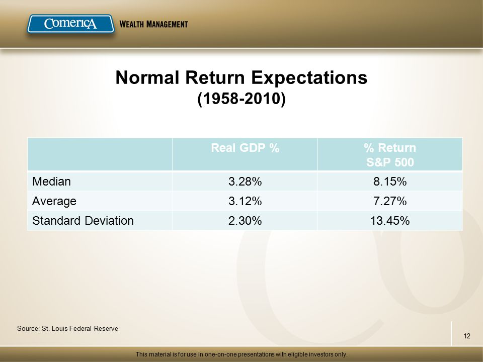 Normal Return Expectations (1958-2010) Real GDP % Return S&P 500 Median3.28%8.15% Average3.12%7.27% Standard Deviation2.30%13.45% Source: St.