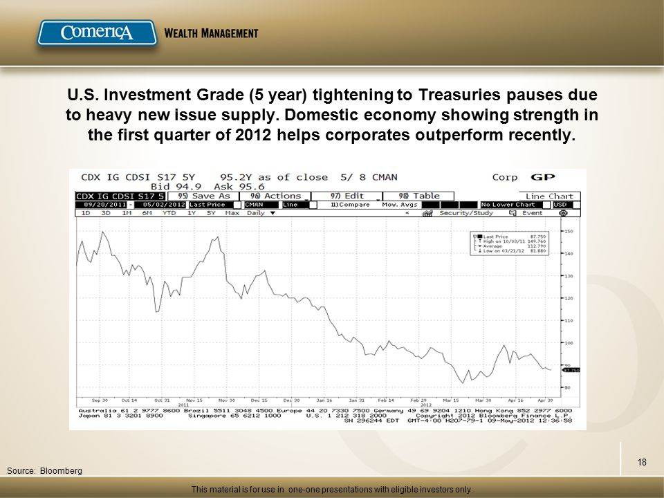 U.S. Investment Grade (5 year) tightening to Treasuries pauses due to heavy new issue supply.
