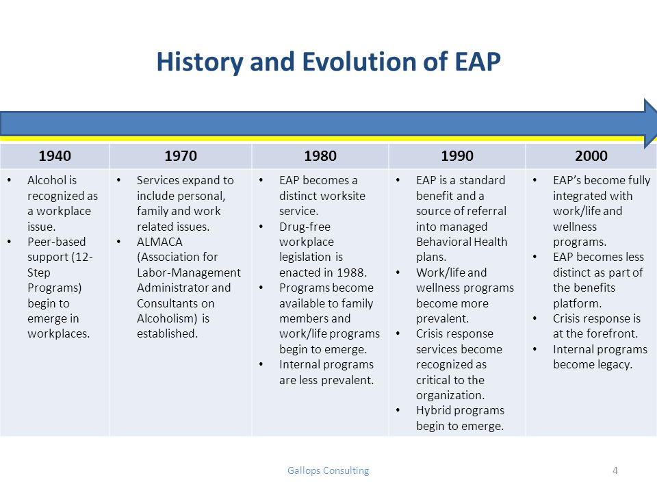 History and Evolution of EAP 19401970198019902000 Alcohol is recognized as a workplace issue.
