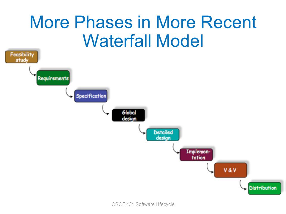 More Phases in More Recent Waterfall Model CSCE 431 Software Lifecycle