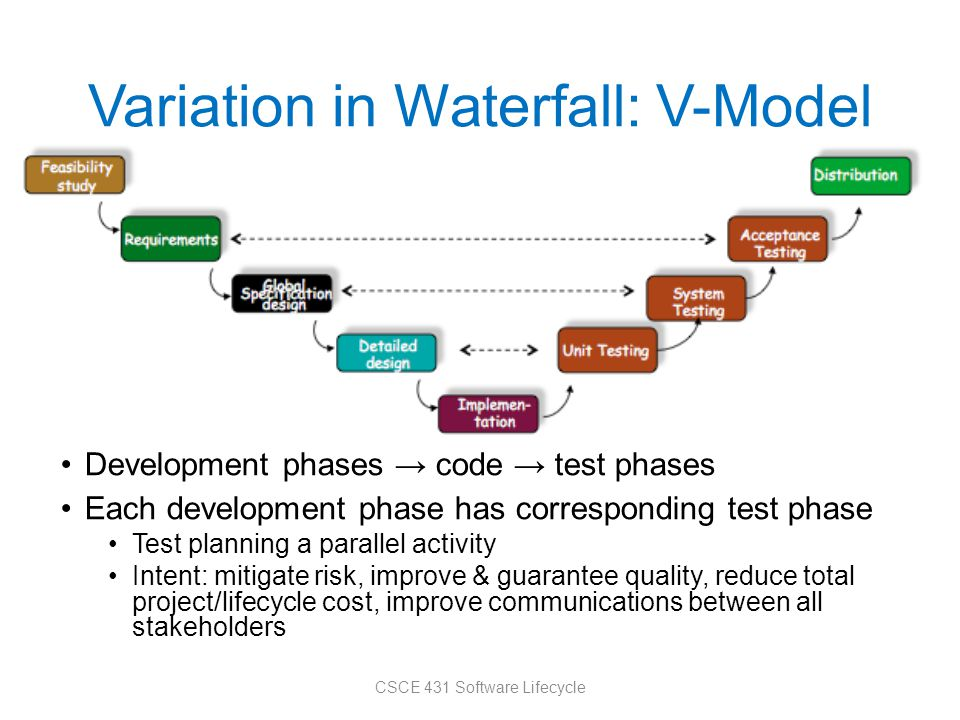 Variation in Waterfall: V-Model Development phases → code → test phases Each development phase has corresponding test phase Test planning a parallel a