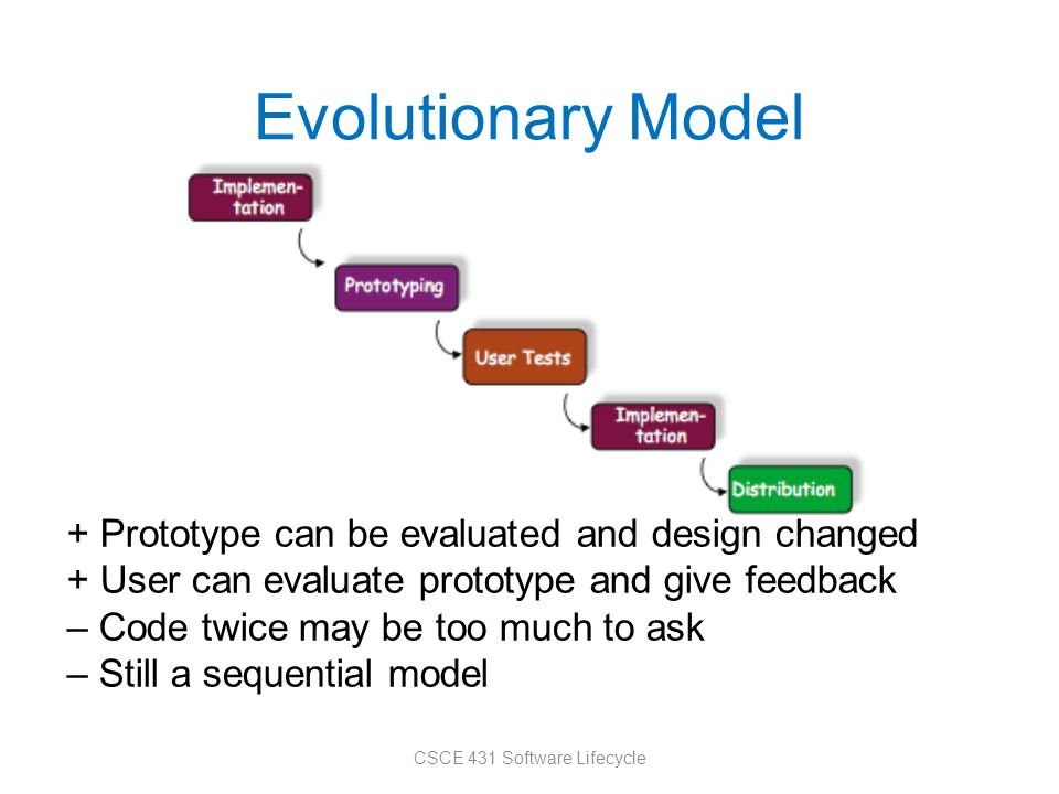 Evolutionary Model + Prototype can be evaluated and design changed + User can evaluate prototype and give feedback – Code twice may be too much to ask