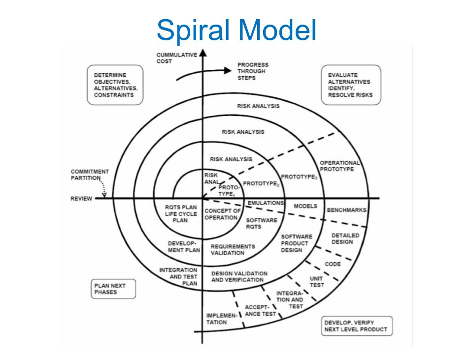 Spiral Model CSCE 431 Software Lifecycle