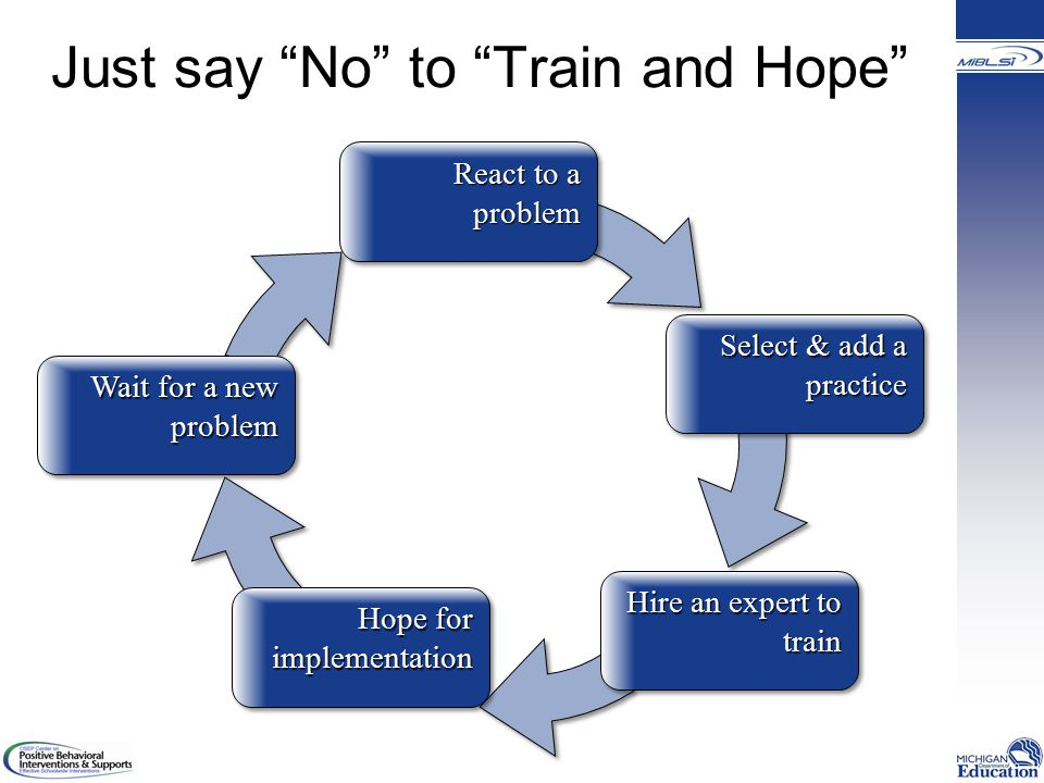 Just say No to Train and Hope React to a problem Select & add a practice Hire an expert to train Wait for a new problem Hope for implementation