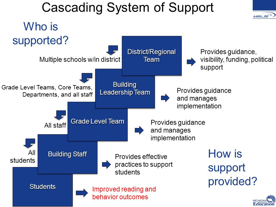 Cascading System of SupportStudentsStudents Building Staff Grade Level Team Building Leadership Team District/Regional Team Multiple schools w/in district All staff All students Grade Level Teams, Core Teams, Departments, and all staff Who is supported.