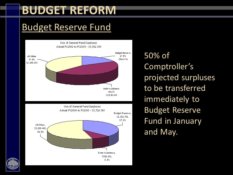 17 BUDGET REFORM Budget Reserve Fund 50% of Comptroller's projected surpluses to be transferred immediately to Budget Reserve Fund in January and May.