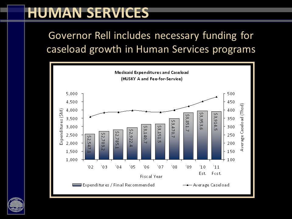 27 HUMAN SERVICES Governor Rell includes necessary funding for caseload growth in Human Services programs