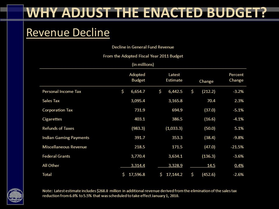 6 Governor Rell's FY2011 Midterm Budget Adjustments includes:  No Tax Increases  No Fee Increases  Continued Maximization of Federal Revenue Revenue PROPOSED ADJUSTMENTS