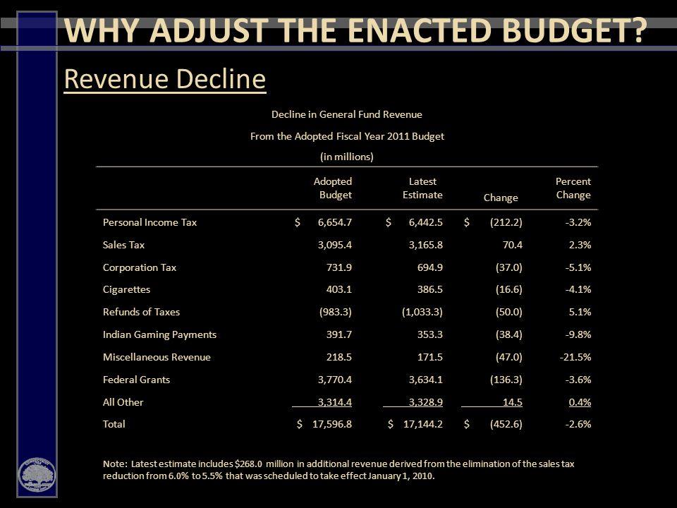 16  Budget Reserve Fund  Enhanced Rescission Authority  Bond Reform BUDGET REFORM