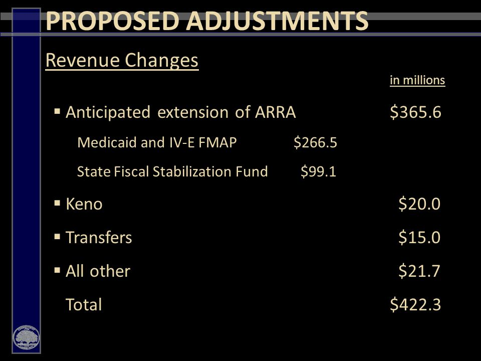 7 in millions  Anticipated extension of ARRA$365.6 Medicaid and IV-E FMAP$266.5 State Fiscal Stabilization Fund $99.1  Keno $20.0  Transfers $15.0  All other $21.7 Total$422.3 Revenue Changes