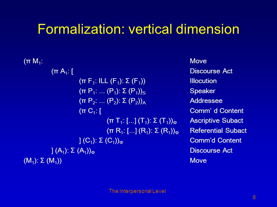 The Interpersonal Level 6 Formalization: vertical dimension (π M 1 : Move (π A 1 : [ Discourse Act (π F 1 : ILL (F 1 ): Σ (F 1 )) Illocution (π P 1 :...