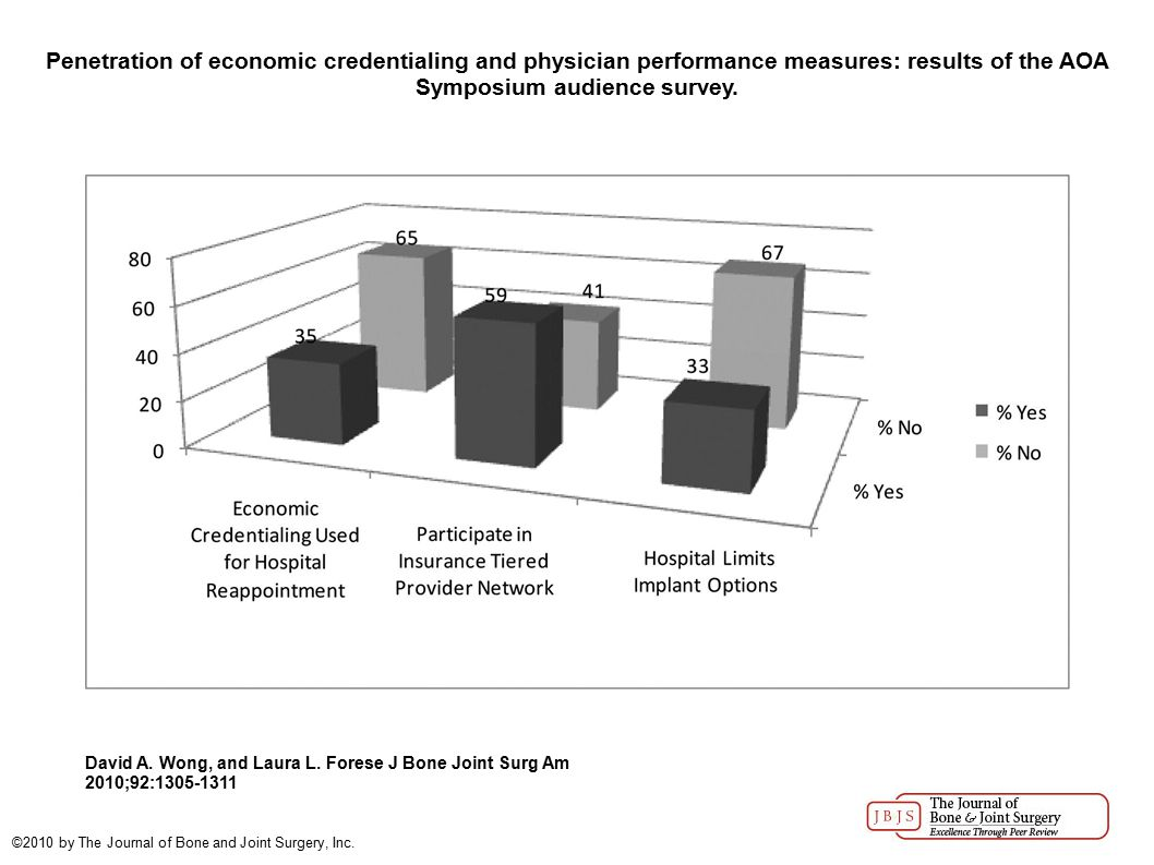 Penetration of economic credentialing and physician performance measures: results of the AOA Symposium audience survey.