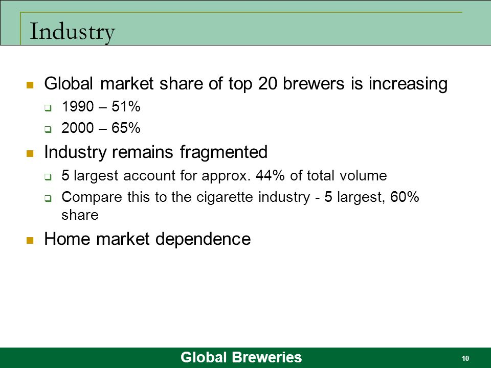 Global Breweries 10 Industry Global market share of top 20 brewers is increasing  1990 – 51%  2000 – 65% Industry remains fragmented  5 largest acc