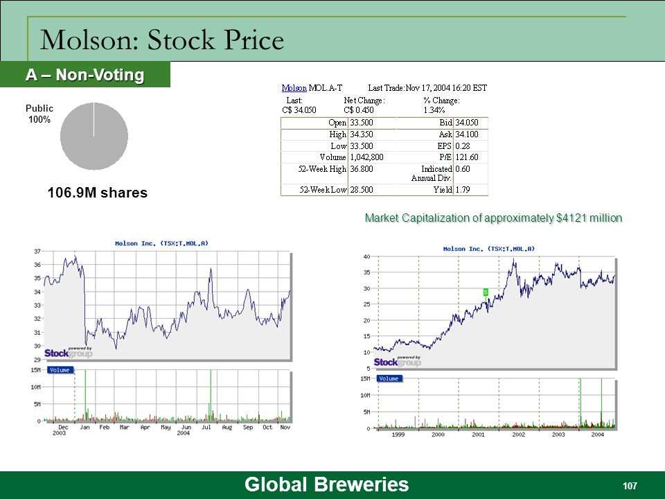 Global Breweries 107 Molson: Stock Price 106.9M shares A – Non-Voting Public 100% Market Capitalization of approximately $4121 million