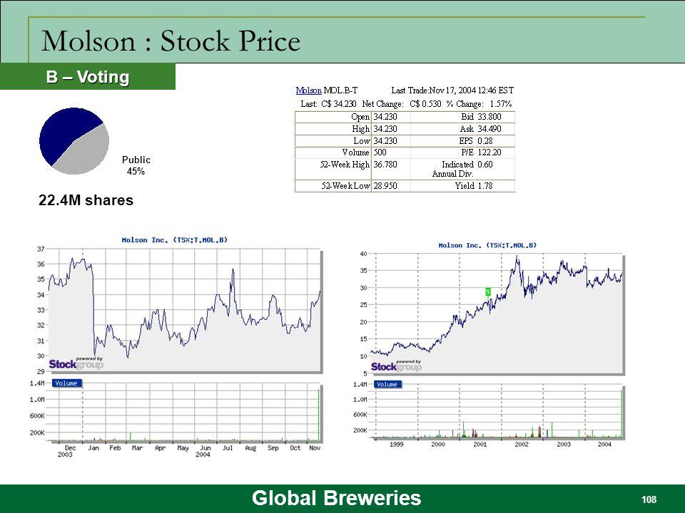 Global Breweries 108 Molson : Stock Price 22.4M shares B – Voting Public 45%