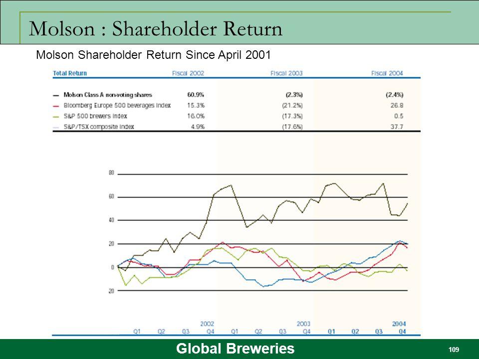 Global Breweries 109 Molson : Shareholder Return Molson Shareholder Return Since April 2001