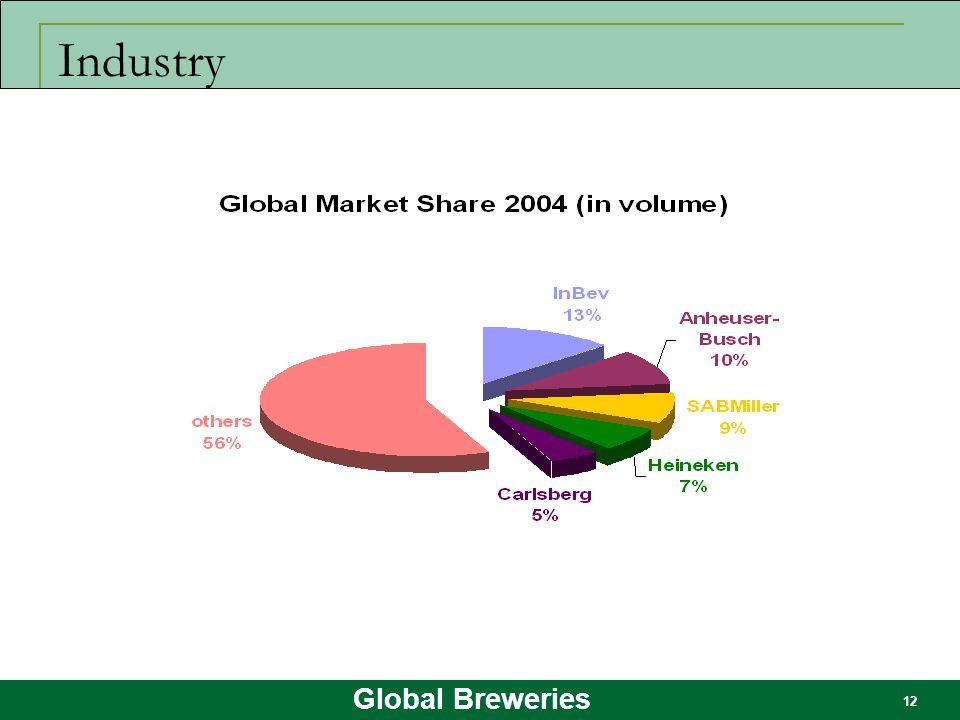 Global Breweries 12 Industry
