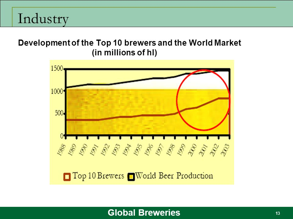 Global Breweries 13 Industry Development of the Top 10 brewers and the World Market (in millions of hl)
