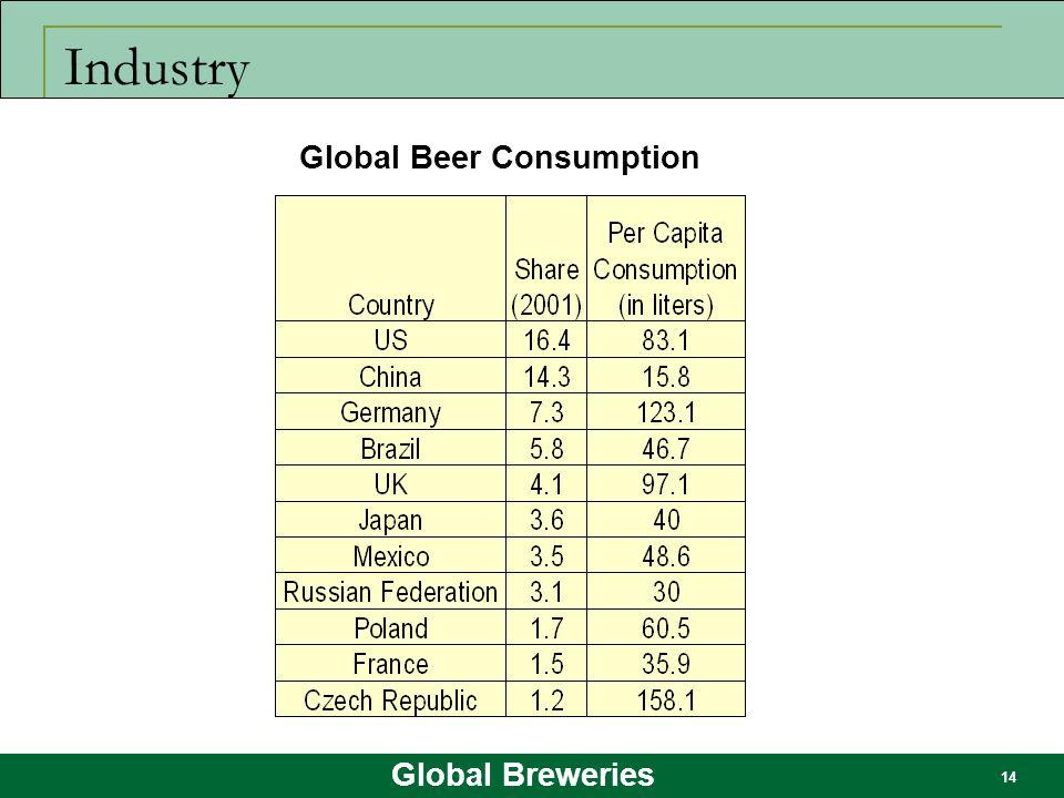 Global Breweries 14 Industry Global Beer Consumption