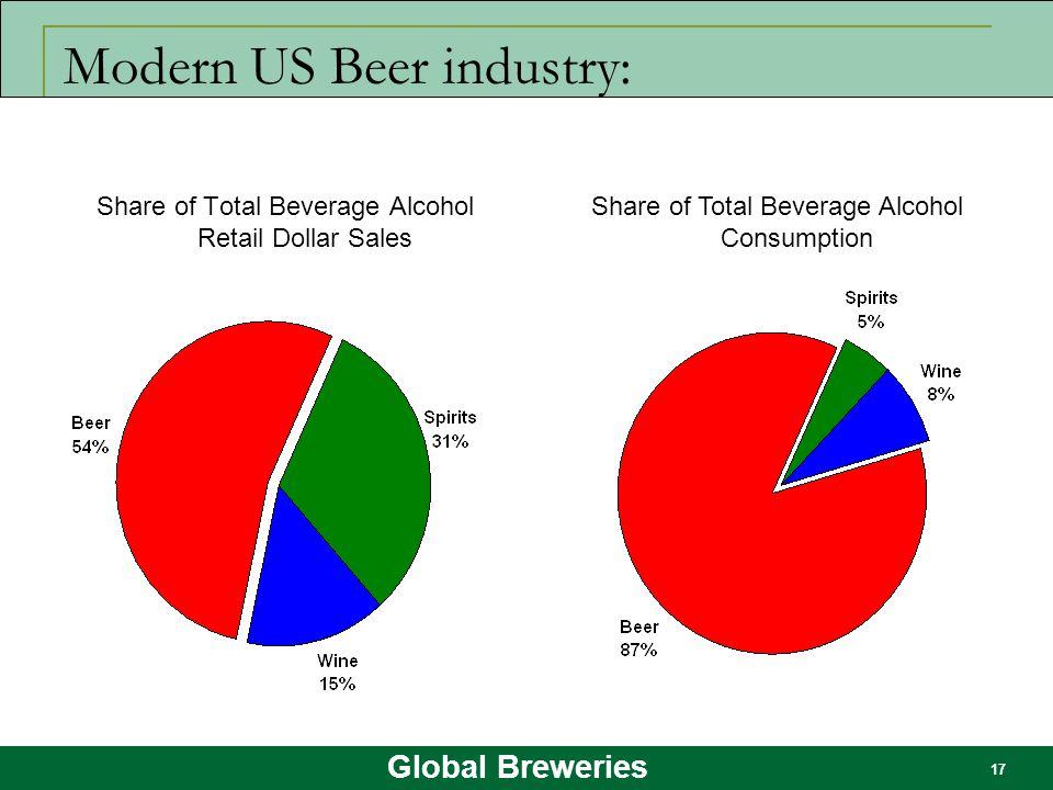 Global Breweries 17 Modern US Beer industry: Share of Total Beverage Alcohol Retail Dollar Sales Share of Total Beverage Alcohol Consumption