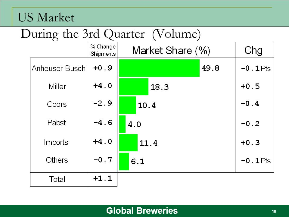Global Breweries 18 US Market During the 3rd Quarter (Volume)