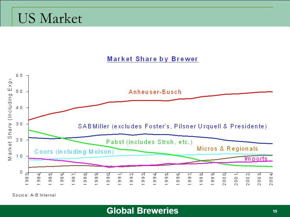 Global Breweries 19 US Market