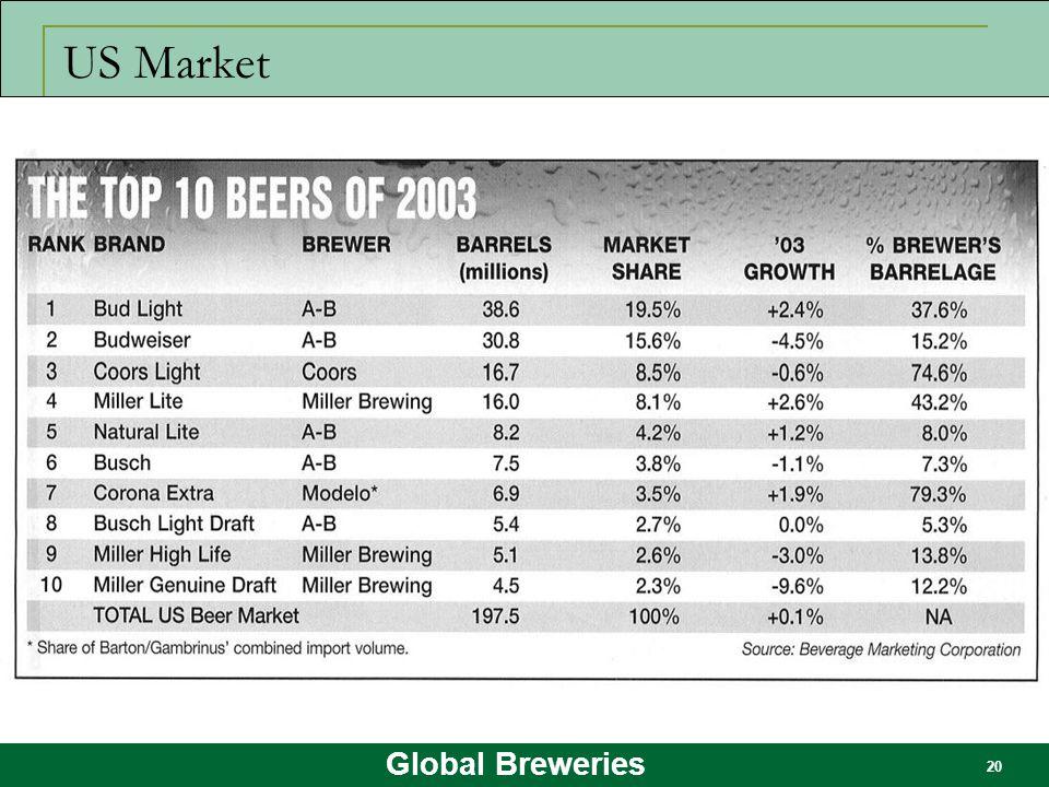 Global Breweries 20 US Market