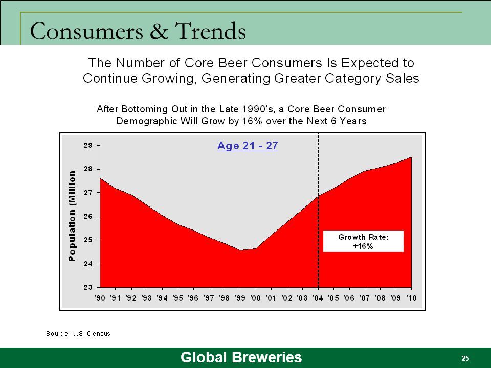 Global Breweries 25 Consumers & Trends
