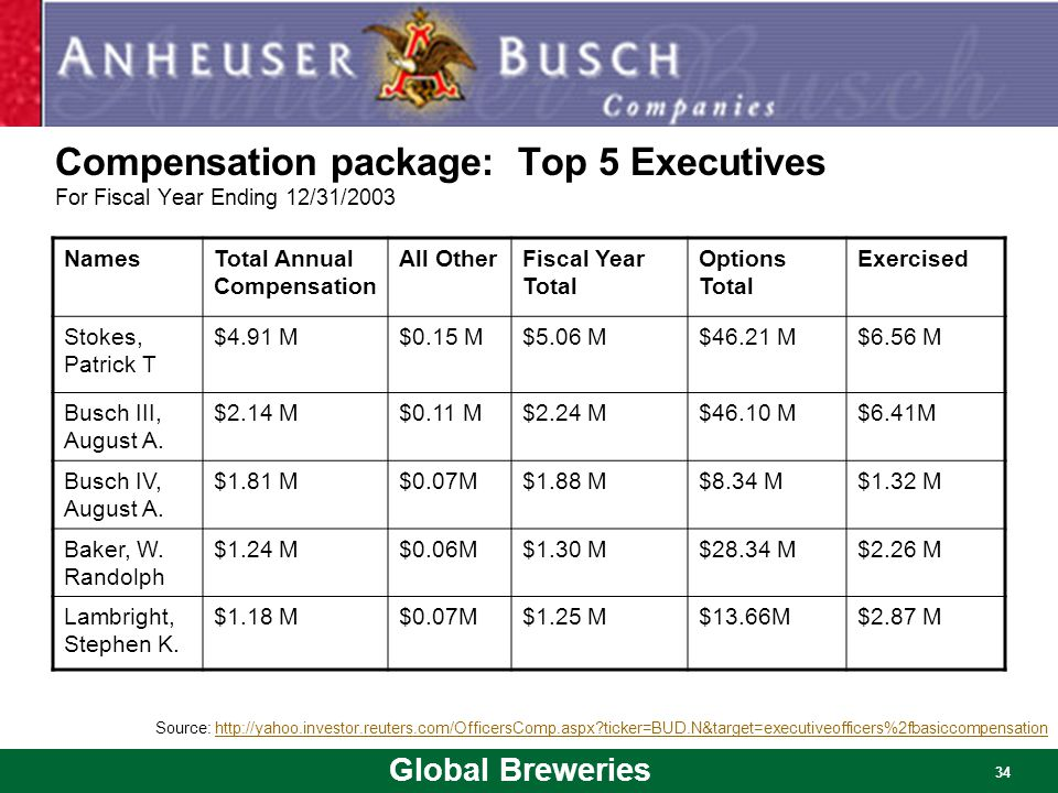 Global Breweries 34 Compensation package: Top 5 Executives For Fiscal Year Ending 12/31/2003 NamesTotal Annual Compensation All OtherFiscal Year Total