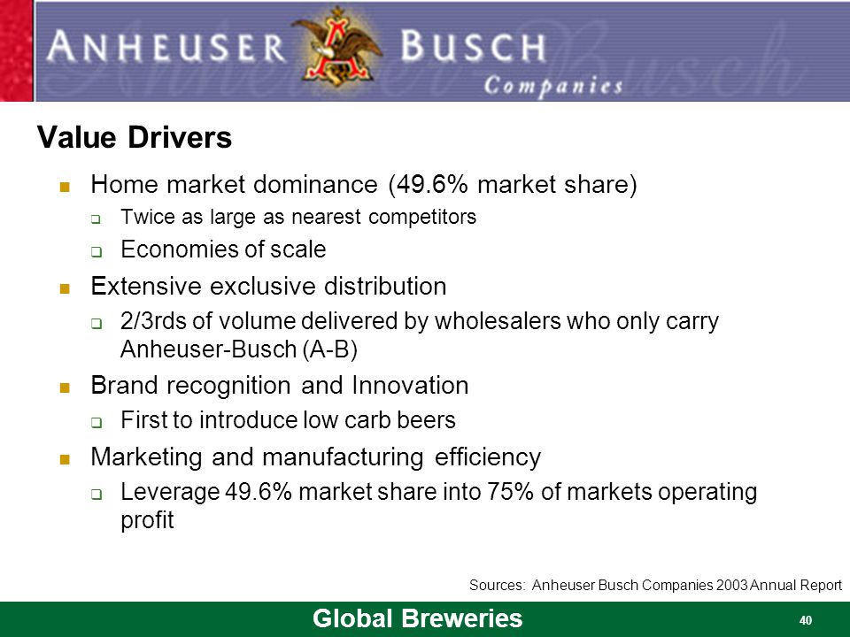 Global Breweries 40 Value Drivers Home market dominance (49.6% market share)  Twice as large as nearest competitors  Economies of scale Extensive ex