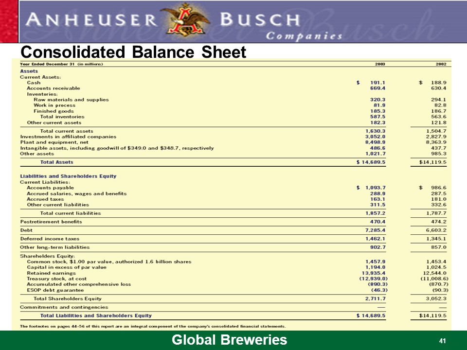 Global Breweries 41 Consolidated Balance Sheet