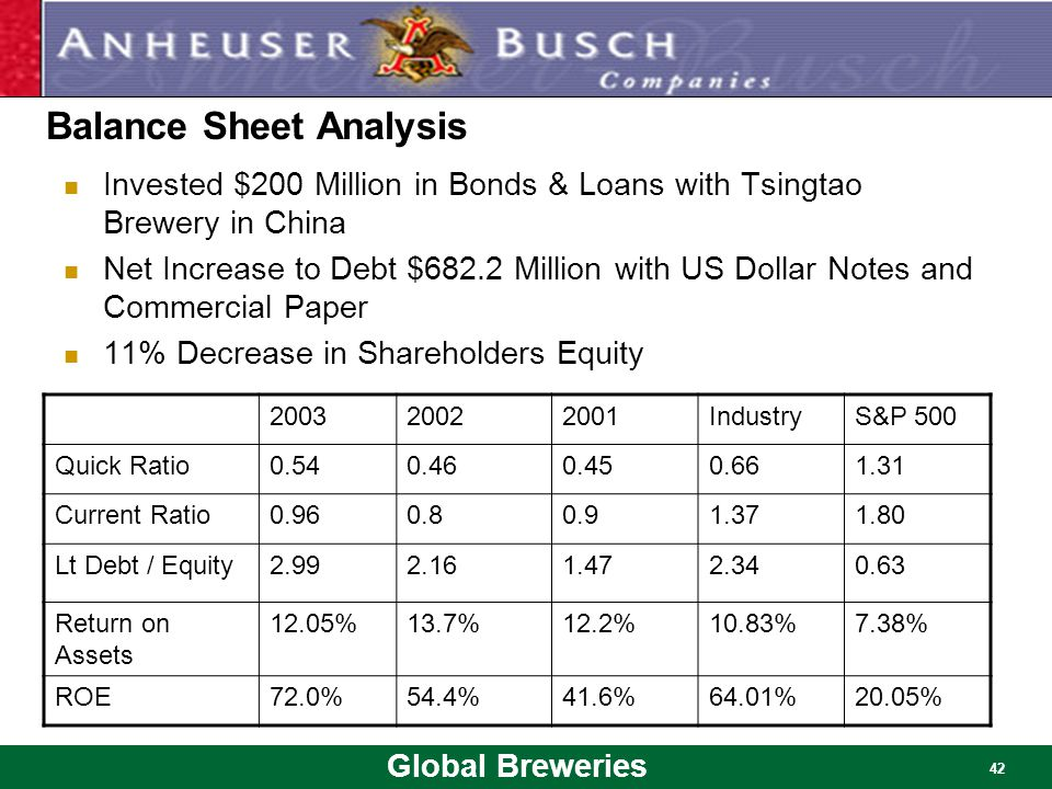 Global Breweries 42 Invested $200 Million in Bonds & Loans with Tsingtao Brewery in China Net Increase to Debt $682.2 Million with US Dollar Notes and