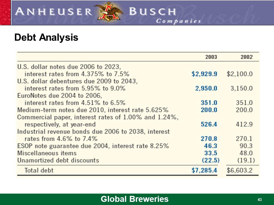 Global Breweries 43 Debt Analysis