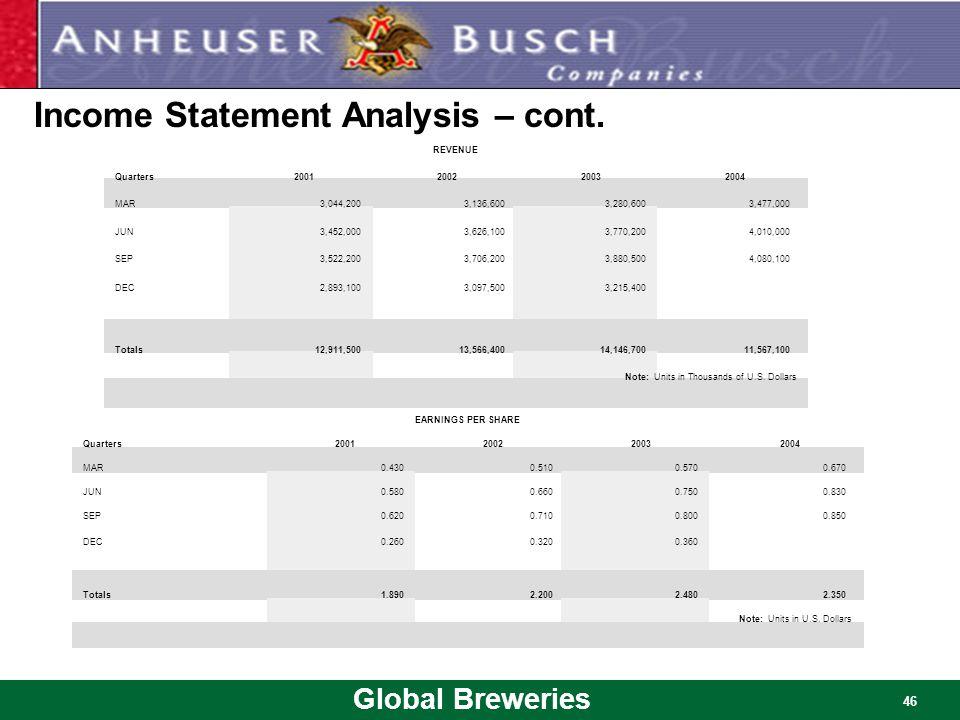 Global Breweries 46 Income Statement Analysis – cont. REVENUE Quarters2001200220032004 MAR3,044,2003,136,6003,280,6003,477,000 JUN3,452,0003,626,1003,