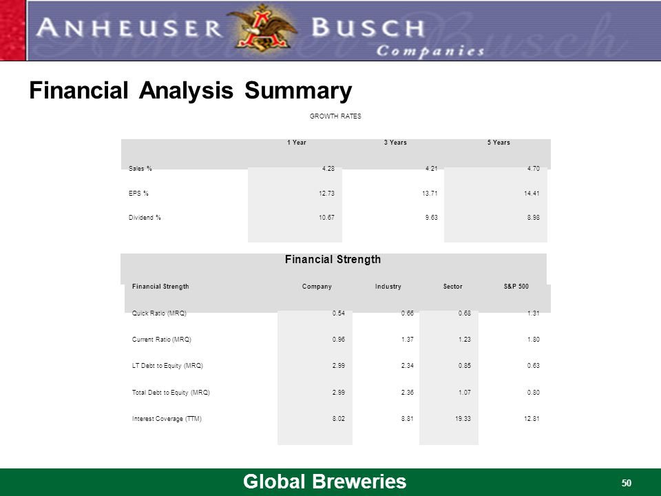 Global Breweries 50 Financial Analysis Summary GROWTH RATES 1 Year3 Years5 Years Sales %4.284.214.70 EPS %12.7313.7114.41 Dividend %10.679.638.98 Fina